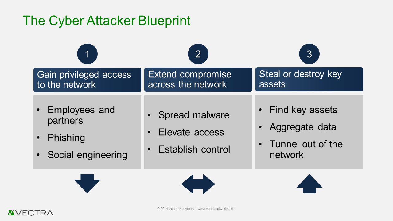 The Cyber Attacker Blueprint © 2014 Vectra Networks | www.vectranetworks.com Gain privileged access to the network Employees and partners Phishing Soc