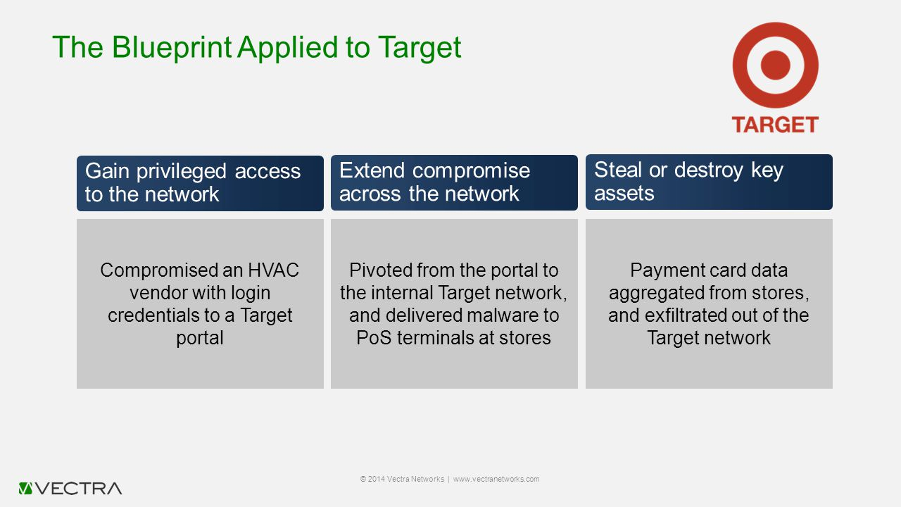 The Blueprint Applied to Target © 2014 Vectra Networks | www.vectranetworks.com Gain privileged access to the network Compromised an HVAC vendor with