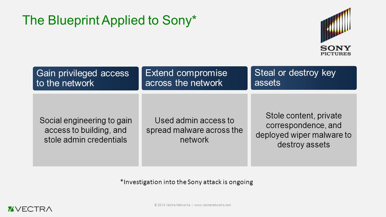 The Blueprint Applied to Sony* © 2014 Vectra Networks | www.vectranetworks.com Gain privileged access to the network Social engineering to gain access