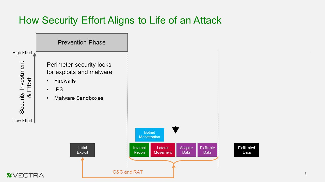 How Security Effort Aligns to Life of an Attack 9 Perimeter security looks for known C&C or malicious domains. SIEM analysis and incident response rec