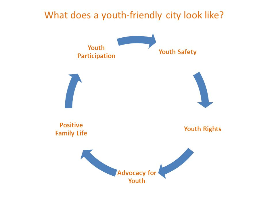 What does a youth-friendly city look like? Youth Safety Youth Rights Advocacy for Youth Positive Family Life Youth Participation