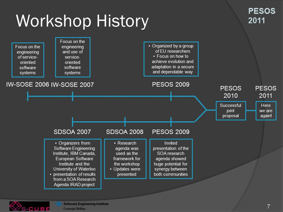 PESOS 2011 7 Workshop History SDSOA 2007 Organizers from Software Engineering Institute, IBM Canada, European Software Institute and the University of Waterloo presentation of results from a SOA Research Agenda IRAD project SDSOA 2008 Research agenda was used as the framework for the workshop Updates were presented PESOS 2009 Organized by a group of EU researchers Focus on how to achieve evolution and adaptation in a secure and dependable way Invited presentation of the SOA research agenda showed huge potential for synergy between both communities Successful joint proposal PESOS 2010 IW-SOSE 2006 IW-SOSE 2007 Focus on the engineering of service- oriented software systems Focus on the engineering and use of service- oriented software systems Here we are again.