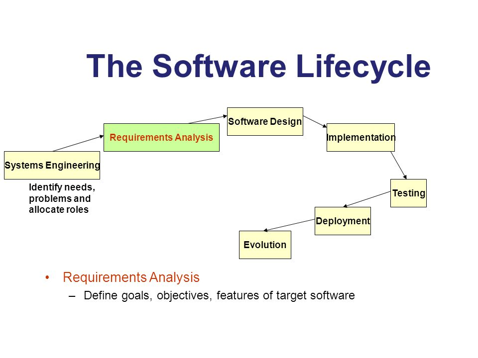 The Software Lifecycle Requirements Analysis –Define goals, objectives, features of target software Requirements Analysis Software Design Implementation Testing Deployment Evolution Systems Engineering Identify needs, problems and allocate roles