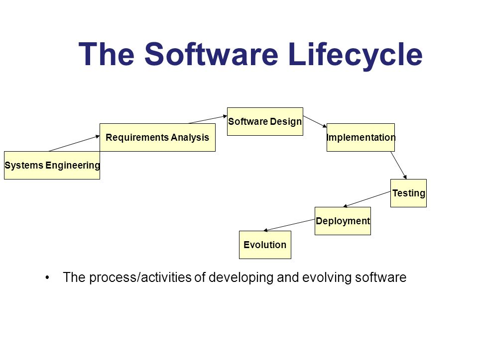 The Software Lifecycle The process/activities of developing and evolving software Systems Engineering Requirements Analysis Software Design Implementation Testing Deployment Evolution