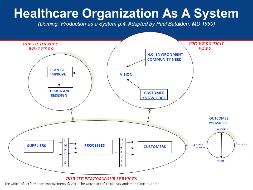 The Office of Performance Improvement, © 2012 The University of Texas MD Anderson Cancer Center HOW WE IMPROVE WHAT WE DO WHY WE DO WHAT WE DO HOW WE PERFORM OUR SERVICES PLAN TO IMPROVE DESIGN AND REDESIGN CUSTOMER KNOWLEDGE H.C.