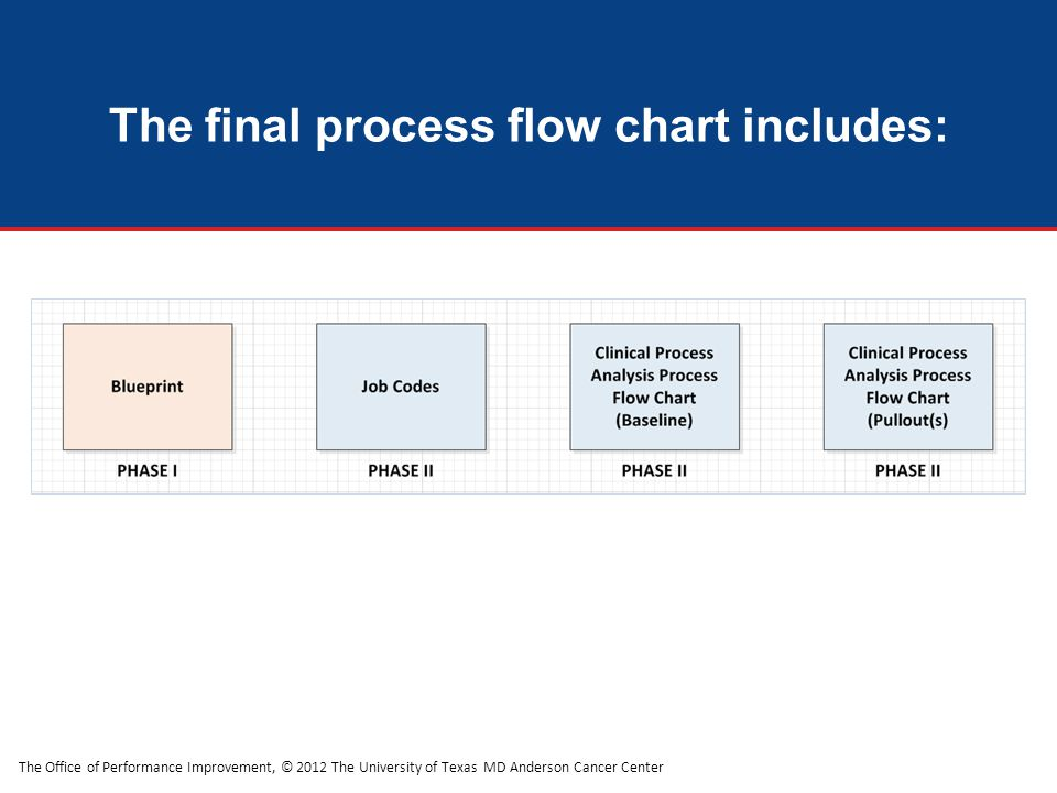 The final process flow chart includes: