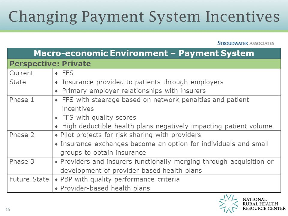 15 Changing Payment System Incentives Macro-economic Environment – Payment System Perspective: Private Current State FFS Insurance provided to patie