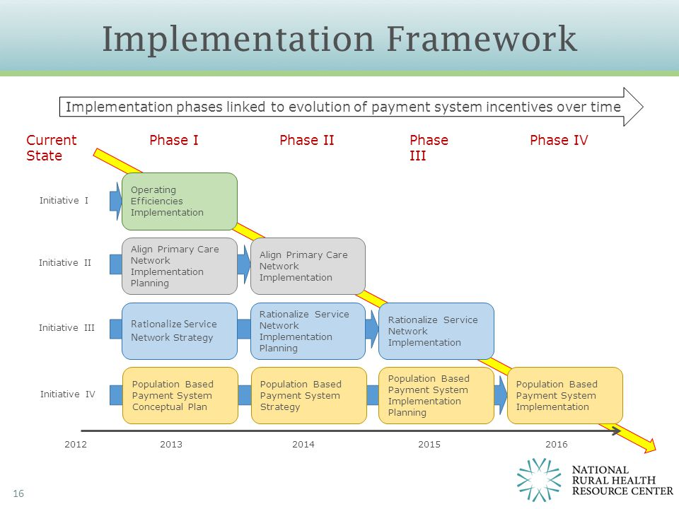 Implementation Framework 16 Operating Efficiencies Implementation Align Primary Care Network Implementation Planning Rationalize Service Network Strat