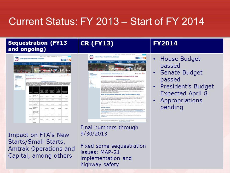 Current Status: FY 2013 – Start of FY 2014 Sequestration (FY13 and ongoing) CR (FY13)FY2014 Impact on FTA s New Starts/Small Starts, Amtrak Operations and Capital, among others Final numbers through 9/30/2013 Fixed some sequestration issues: MAP-21 implementation and highway safety House Budget passed Senate Budget passed President's Budget Expected April 8 Appropriations pending