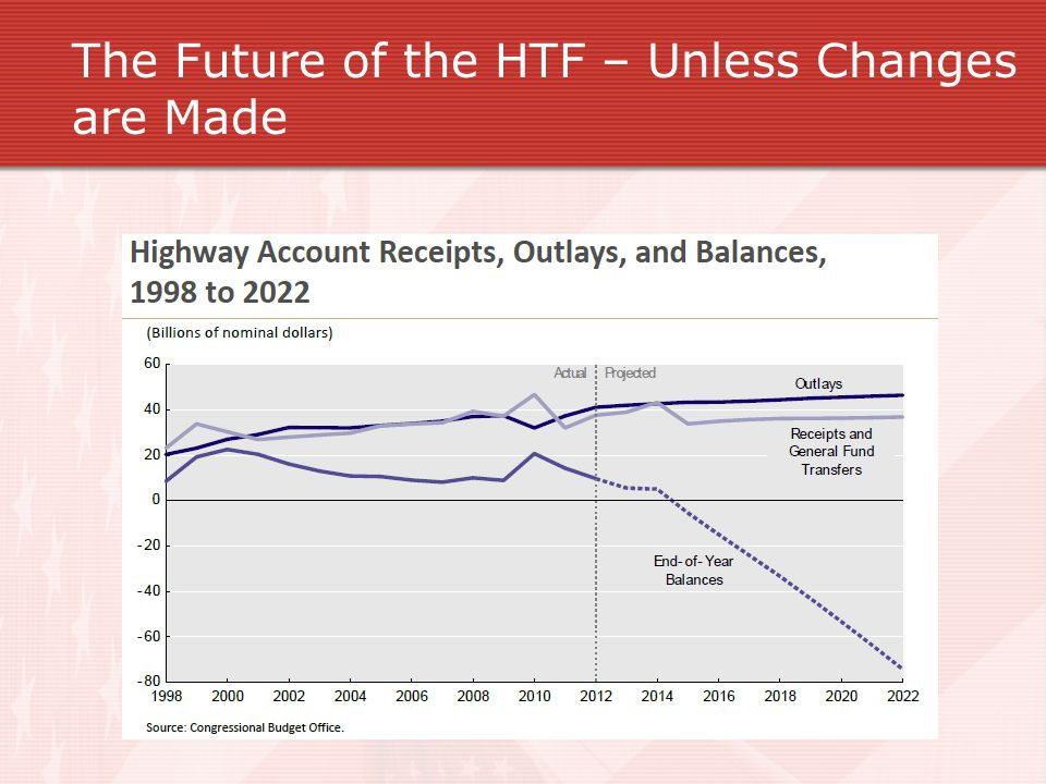 The Future of the HTF – Unless Changes are Made
