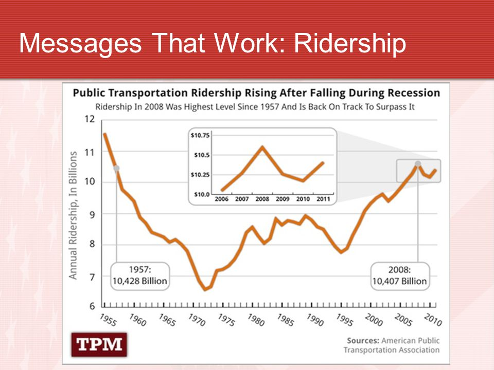 Messages That Work: Ridership