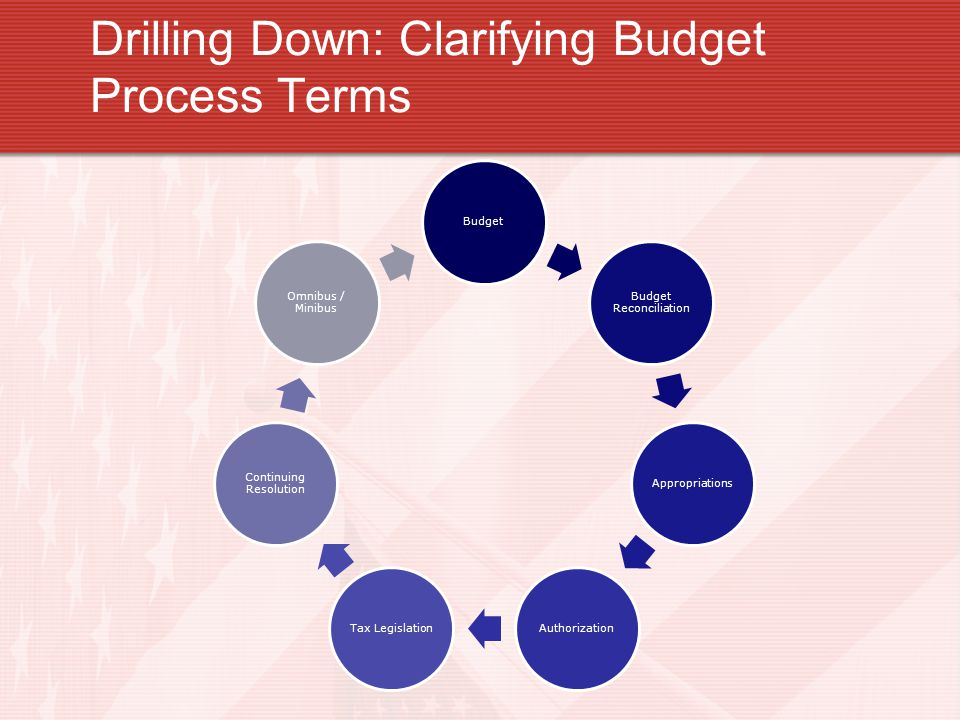 Drilling Down: Clarifying Budget Process Terms Budget Budget Reconciliation AppropriationsAuthorizationTax Legislation Continuing Resolution Omnibus /