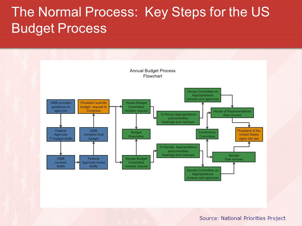 The Normal Process: Key Steps for the US Budget Process Source: National Priorities Project