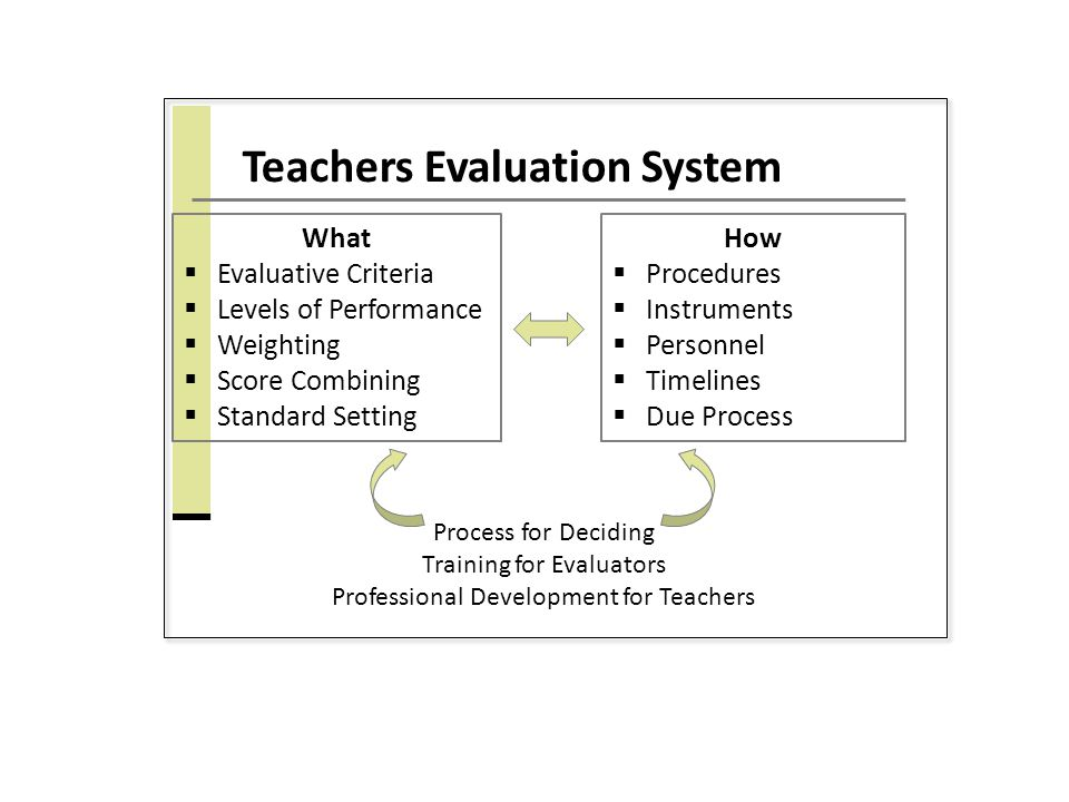 Teachers Evaluation System What  Evaluative Criteria  Levels of Performance  Weighting  Score Combining  Standard Setting How  Procedures  Instruments  Personnel  Timelines  Due Process Process for Deciding Training for Evaluators Professional Development for Teachers