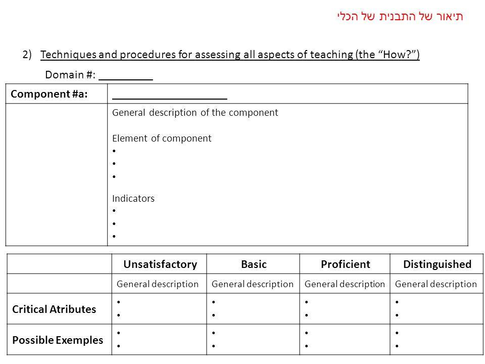 2)Techniques and procedures for assessing all aspects of teaching (the How ) UnsatisfactoryBasicProficientDistinguished General description Critical Atributes Possible Exemples Component #a:___________________ General description of the component Element of component Indicators Domain #: _________ תיאור של התבנית של הכלי