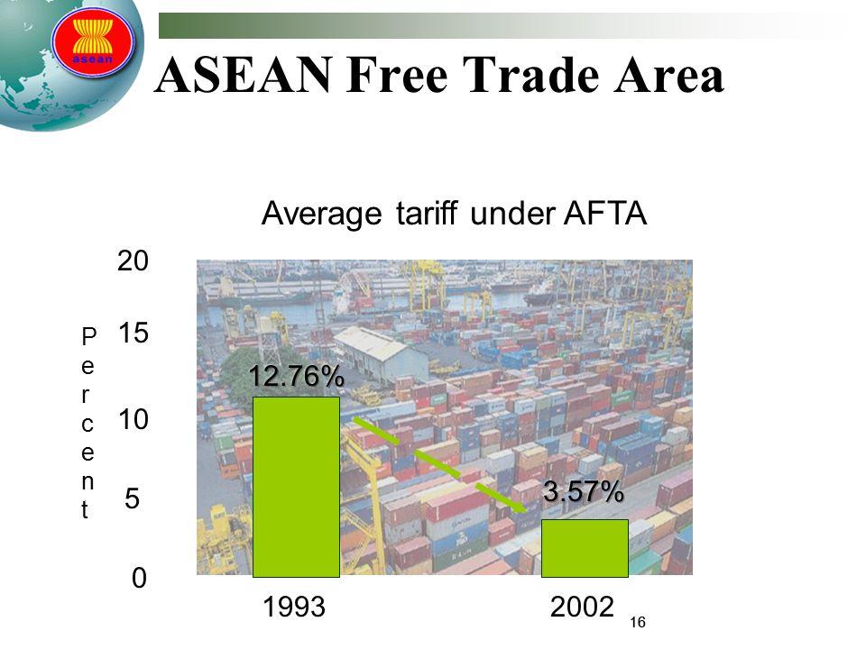 16 Average tariff under AFTA ASEAN Free Trade Area 1993 0 10 15 20 5 PercentPercent 2002