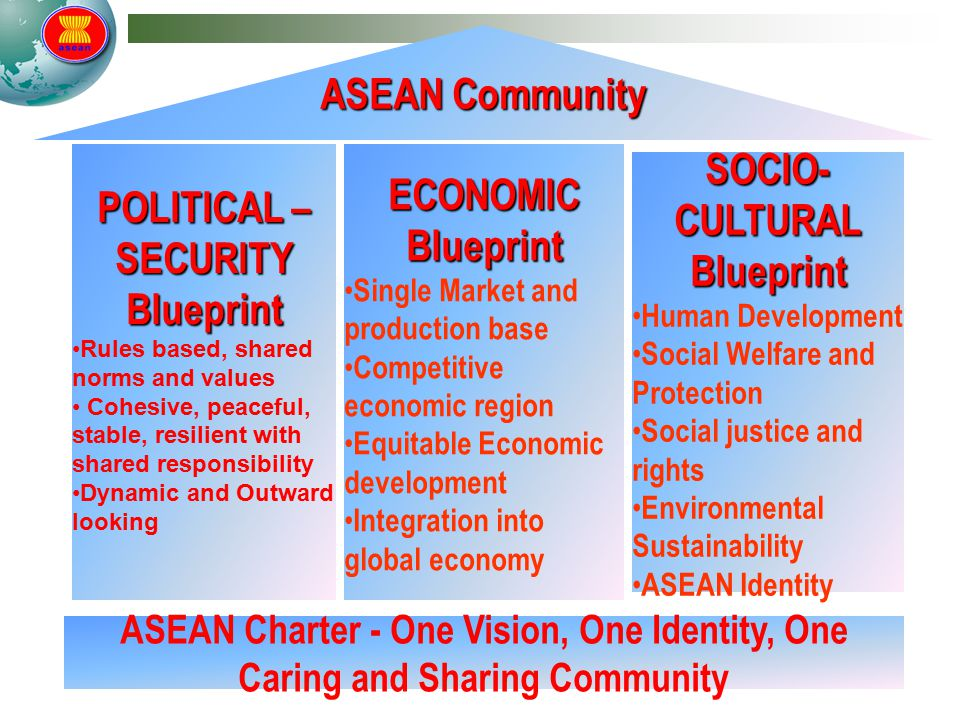 POLITICAL – SECURITY Blueprint Rules based, shared norms and values Cohesive, peaceful, stable, resilient with shared responsibility Dynamic and Outward looking ECONOMIC Blueprint Single Market and production base Competitive economic region Equitable Economic development Integration into global economy SOCIO- CULTURAL Blueprint Human Development Social Welfare and Protection Social justice and rights Environmental Sustainability ASEAN Identity ASEAN Charter - One Vision, One Identity, One Caring and Sharing Community ASEAN Community