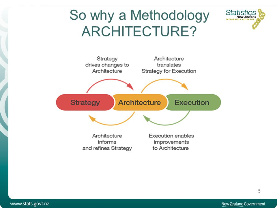 Statistics NZ's Methodology Architecture 6 Our Methodology Architecture will provide a framework that ensures organisational goals are met through aligning research, methods, tools and expertise.