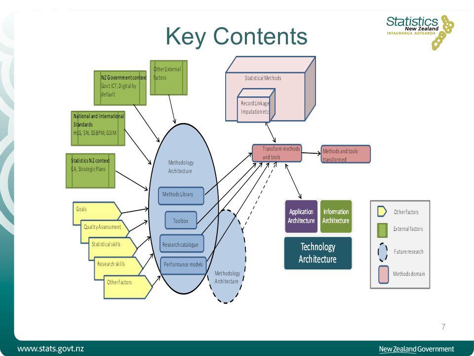 Key Contents 7