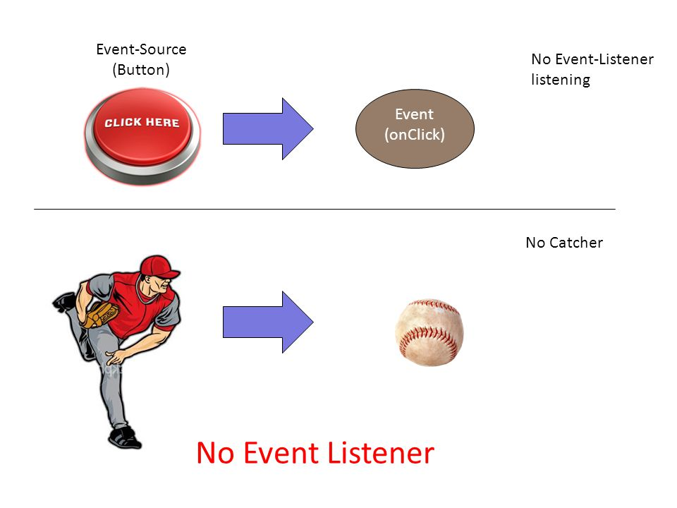 Event (onClick) No Event-Listener listening No Catcher Event-Source (Button) No Event Listener