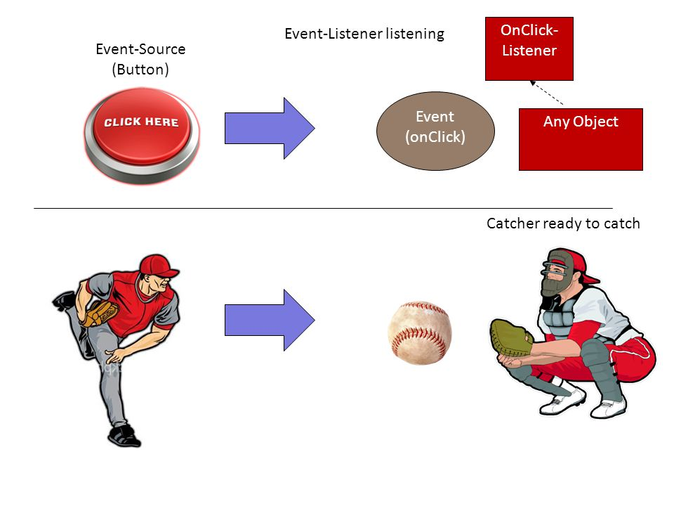 Event (onClick) Event-Listener listening Catcher ready to catch Event-Source (Button) OnClick- Listener Any Object
