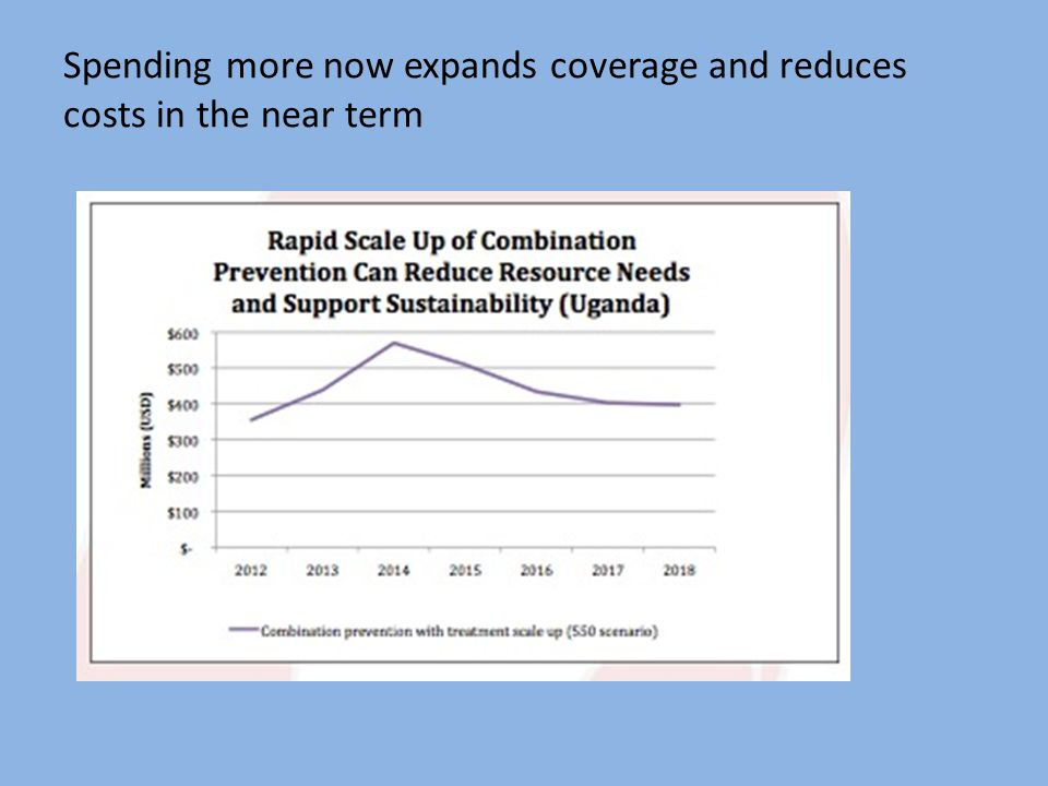 Spending more now expands coverage and reduces costs in the near term