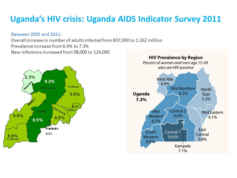 Uganda's HIV crisis: Uganda AIDS Indicator Survey 2011 Between 2005 and 2011: Overall increase in number of adults infected from 837,000 to 1.262 million Prevalence increase from 6.4% to 7.3% New infections increased from 98,000 to 124,000