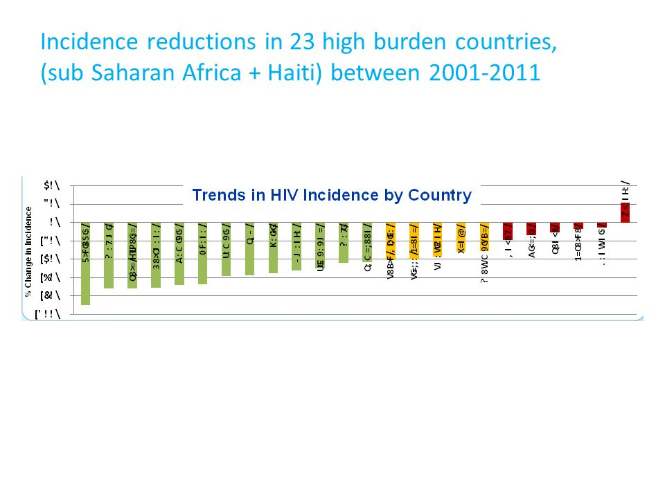 Incidence reductions in 23 high burden countries, (sub Saharan Africa + Haiti) between 2001-2011