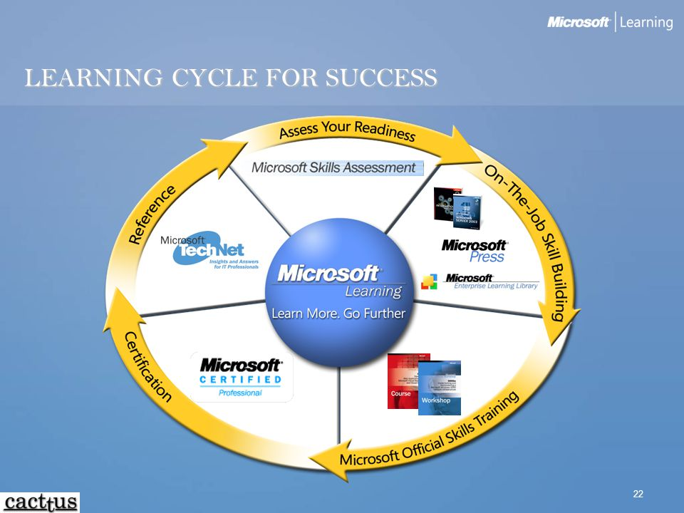 22 LEARNING CYCLE FOR SUCCESS