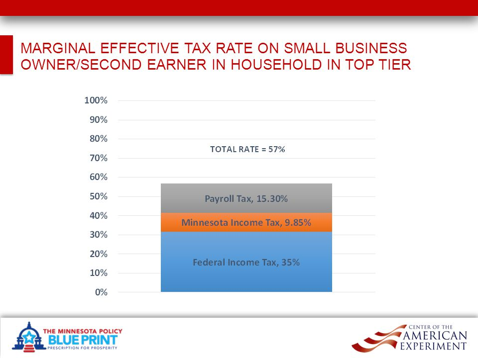 MARGINAL EFFECTIVE TAX RATE ON SMALL BUSINESS OWNER/SECOND EARNER IN HOUSEHOLD IN TOP TIER