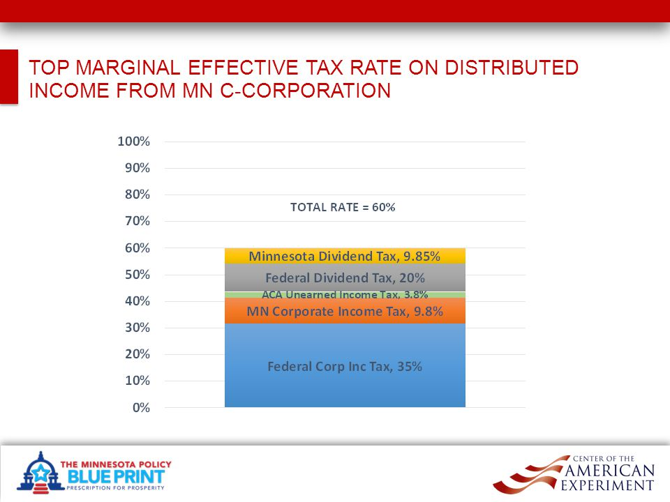 TOP MARGINAL EFFECTIVE TAX RATE ON DISTRIBUTED INCOME FROM MN C-CORPORATION