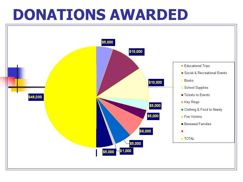 DONATIONS AWARDED