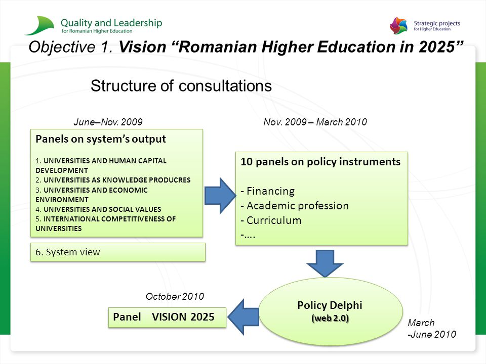 "Objective 1. Vision ""Romanian Higher Education in 2025"" Structure of consultations Panels on system's output 1. UNIVERSITIES AND HUMAN CAPITAL DEVELOP"