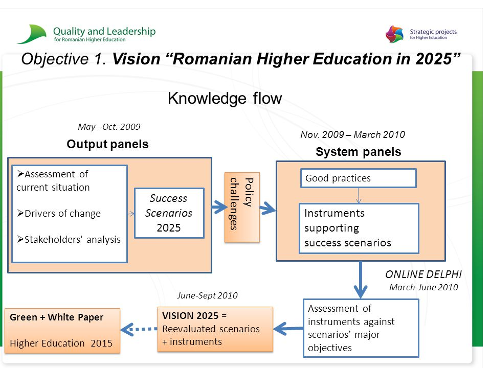 Objective 1. Vision Romanian Higher Education in 2025 Knowledge flow May –Oct.