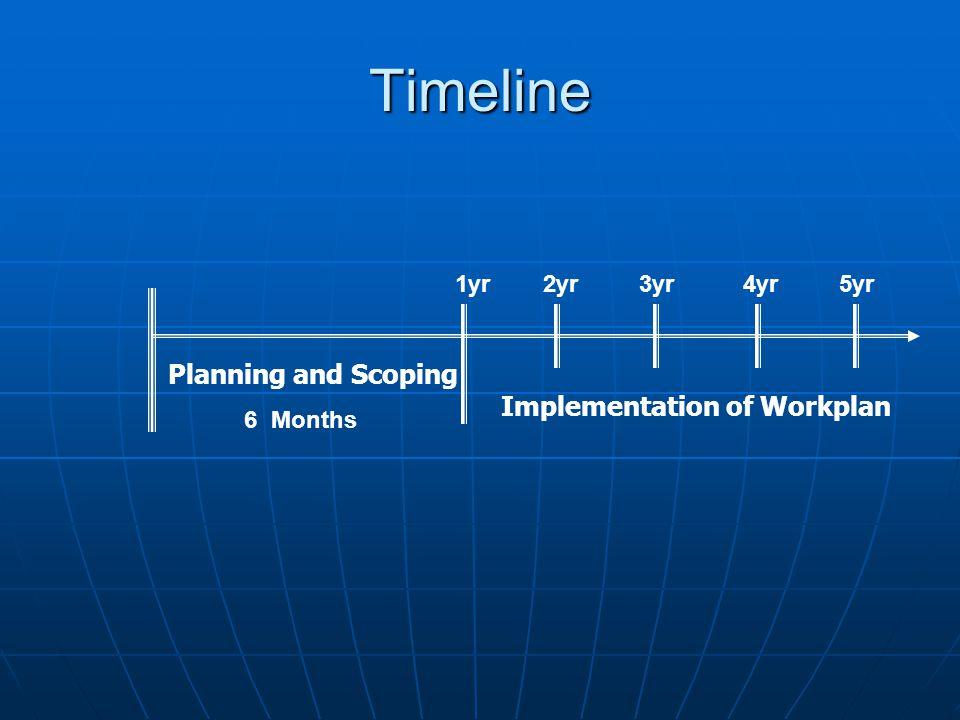 Timeline 6 Months 4yr1yr2yr5yr3yr Planning and Scoping Implementation of Workplan