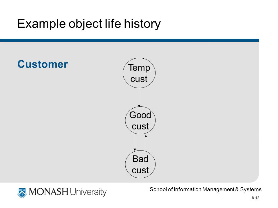 School of Information Management & Systems 8.12 Example object life history Customer Temp cust Good cust Bad cust