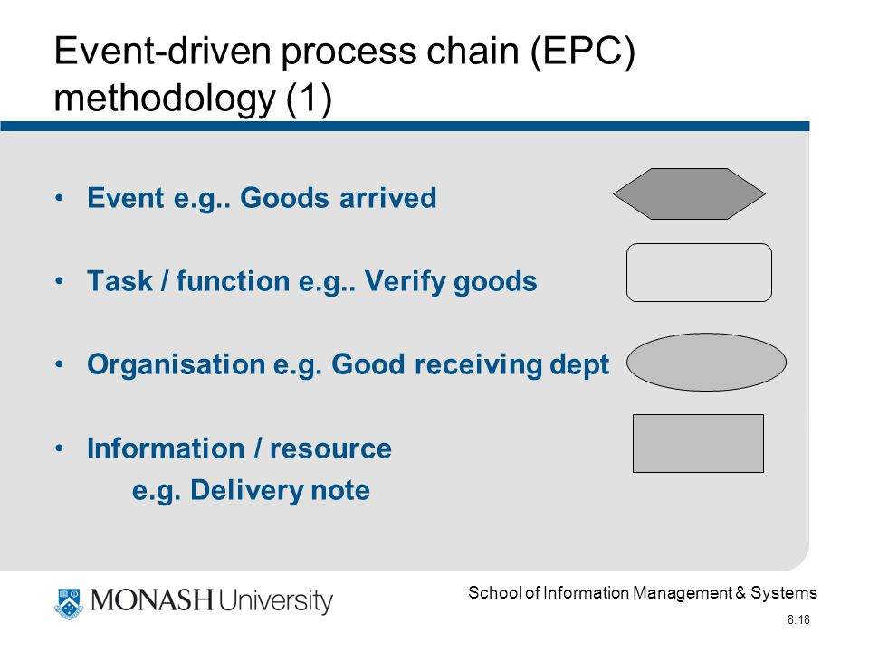 School of Information Management & Systems 8.18 Event-driven process chain (EPC) methodology (1) Event e.g..