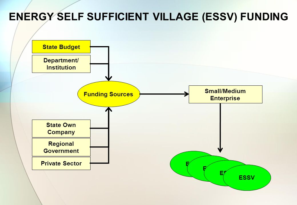 ENERGY SELF SUFFICIENT VILLAGE (ESSV) FUNDING State Budget Department/ Institution State Own Company Regional Government Small/Medium Enterprise ESSV Funding Sources Private Sector ESSV