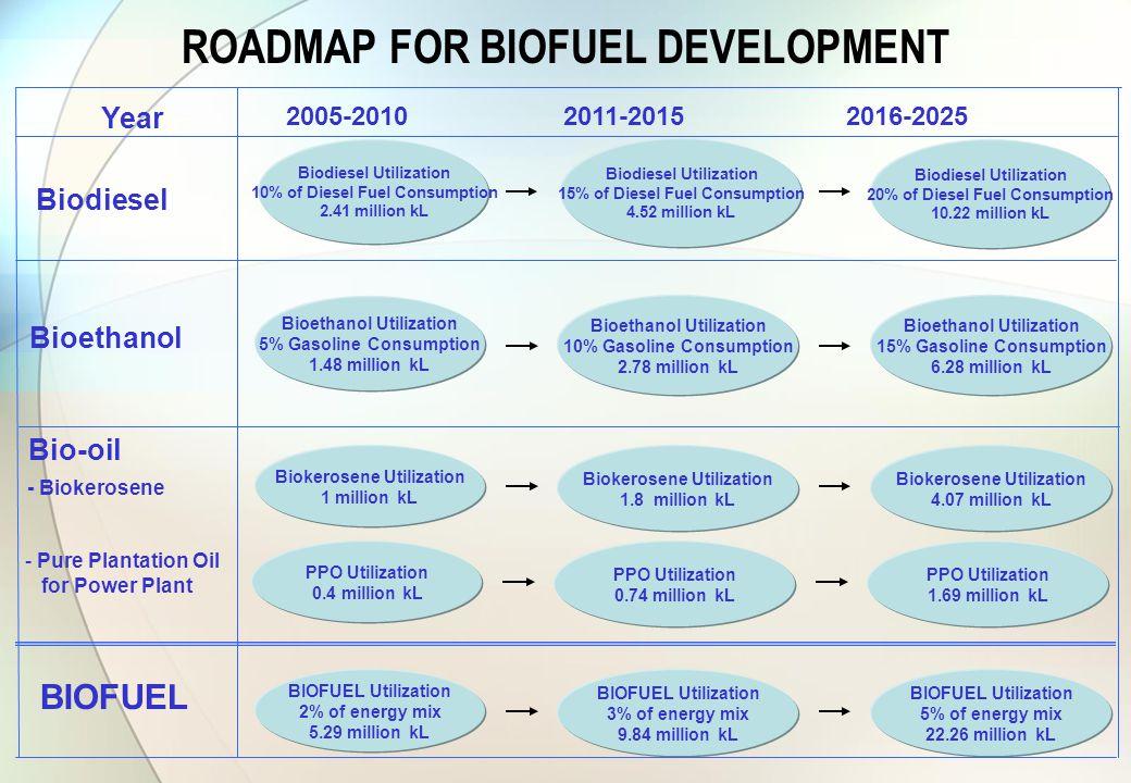 ROADMAP FOR BIOFUEL DEVELOPMENT Biodiesel Bioethanol Biodiesel Utilization 10% of Diesel Fuel Consumption 2.41 million kL Biodiesel Utilization 15% of Diesel Fuel Consumption 4.52 million kL Year 2005-2010 2011-2015 2016-2025 Biodiesel Utilization 20% of Diesel Fuel Consumption 10.22 million kL Bioethanol Utilization 5% Gasoline Consumption 1.48 million kL Bioethanol Utilization 10% Gasoline Consumption 2.78 million kL Bioethanol Utilization 15% Gasoline Consumption 6.28 million kL Bio-oil BIOFUEL Biokerosene Utilization 1 million kL Biokerosene Utilization 1.8 million kL Biokerosene Utilization 4.07 million kL BIOFUEL Utilization 2% of energy mix 5.29 million kL BIOFUEL Utilization 3% of energy mix 9.84 million kL BIOFUEL Utilization 5% of energy mix 22.26 million kL - Pure Plantation Oil for Power Plant - Biokerosene PPO Utilization 0.4 million kL PPO Utilization 0.74 million kL PPO Utilization 1.69 million kL