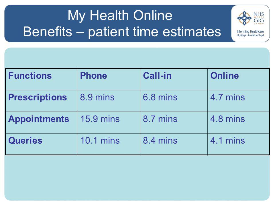 My Health Online Benefits – patient time estimates FunctionsPhoneCall-inOnline Prescriptions8.9 mins6.8 mins4.7 mins Appointments15.9 mins8.7 mins4.8 mins Queries10.1 mins8.4 mins4.1 mins