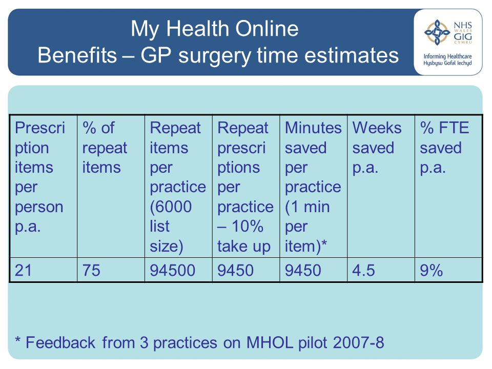 My Health Online Benefits – GP surgery time estimates * Feedback from 3 practices on MHOL pilot 2007-8 Prescri ption items per person p.a.
