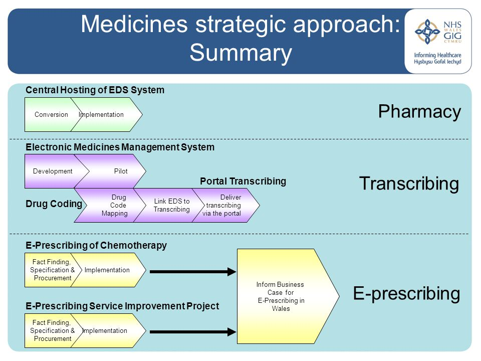 Pilot Link EDS to Transcribing Medicines strategic approach: Summary Deliver transcribing via the portal E-Prescribing of Chemotherapy Electronic Medicines Management System Drug Coding E-Prescribing Service Improvement Project Central Hosting of EDS System Conversion Development Drug Code Mapping Fact Finding, Specification & Procurement Implementation Fact Finding, Specification & Procurement Implementation Portal Transcribing Inform Business Case for E-Prescribing in Wales Transcribing E-prescribing Pharmacy