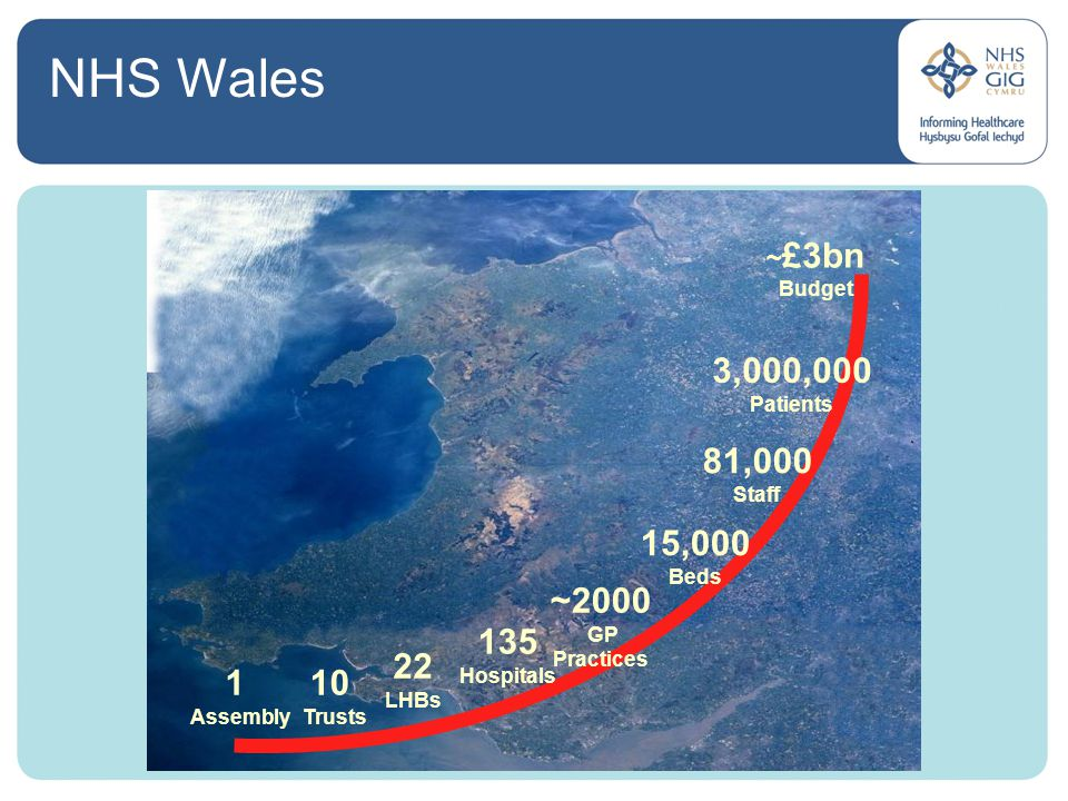 1 Assembly 10 Trusts 22 LHBs 135 Hospitals 15,000 Beds 81,000 Staff 3,000,000 Patients ~ £3bn Budget ~2000 GP Practices NHS Wales