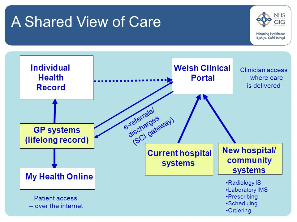 GP systems (lifelong record) Welsh Clinical Portal Individual Health Record e-referrals/ discharges (SCI gateway) My Health Online Patient access -- over the internet Current hospital systems Radiology IS Laboratory IMS Prescribing Scheduling Ordering New hospital/ community systems Clinician access -- where care is delivered A Shared View of Care