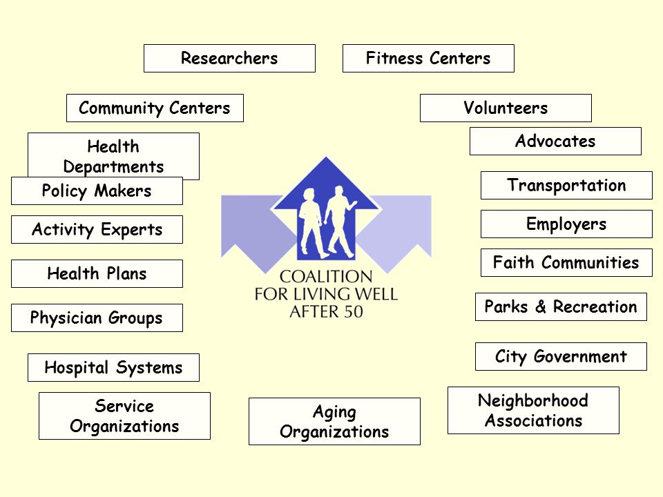 Health Departments Aging Organizations Physician Groups Researchers Activity Experts Parks & Recreation Transportation Hospital Systems City Governmen