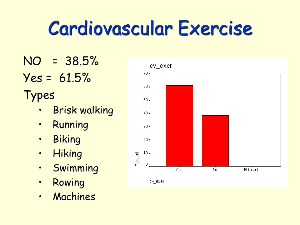 Cardiovascular Exercise NO = 38.5% Yes = 61.5% Types Brisk walkingBrisk walking RunningRunning BikingBiking HikingHiking SwimmingSwimming RowingRowing MachinesMachines