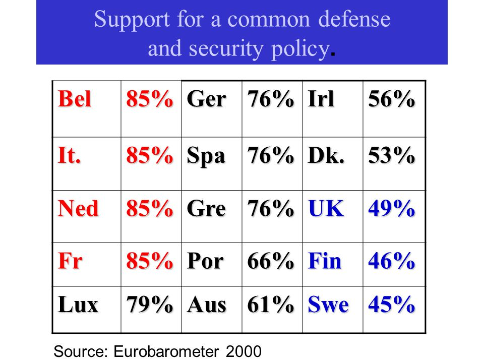 Bel85%Ger76%Irl56% It.85%Spa76%Dk.53% Ned85%Gre76%UK49% Fr85%Por66%Fin46% Lux79%Aus61%Swe45% Source: Eurobarometer 2000 Support for a common defense and security policy.