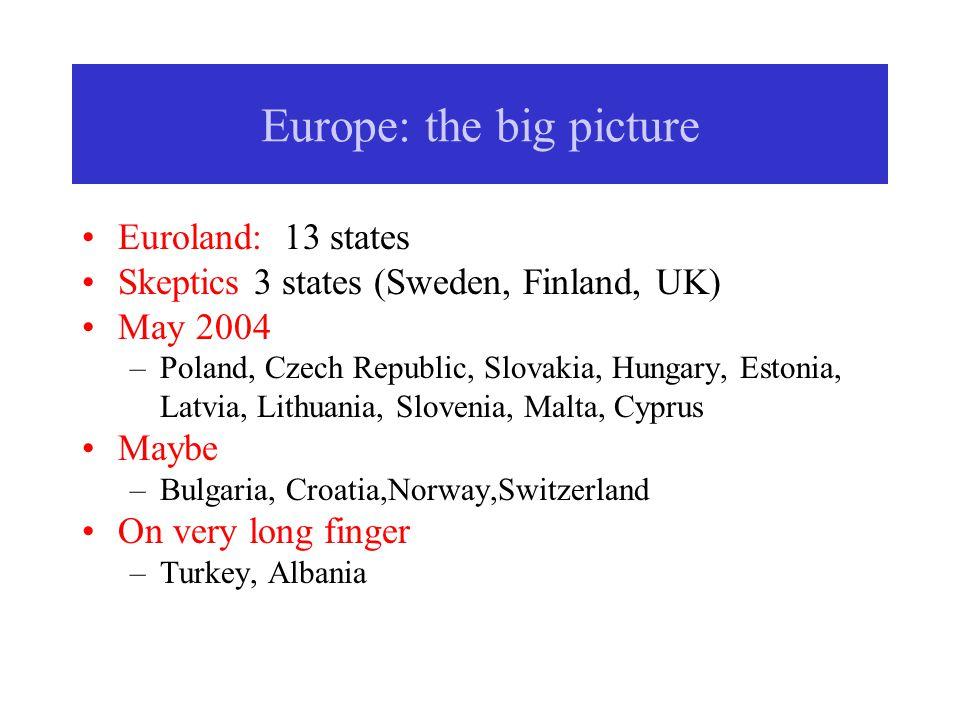 Europe: the big picture Euroland: 13 states Skeptics 3 states (Sweden, Finland, UK) May 2004 –Poland, Czech Republic, Slovakia, Hungary, Estonia, Latvia, Lithuania, Slovenia, Malta, Cyprus Maybe –Bulgaria, Croatia,Norway,Switzerland On very long finger –Turkey, Albania
