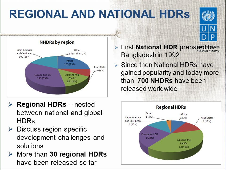 PRINCIPLES OF HDR PREPERATION  6 key principles have been set out for HDR preparation to ensure quality by the Human Development Report Office, UNDP  Not a blueprint- one size fits all approach- but basic principles to ensure quality and impact 1.