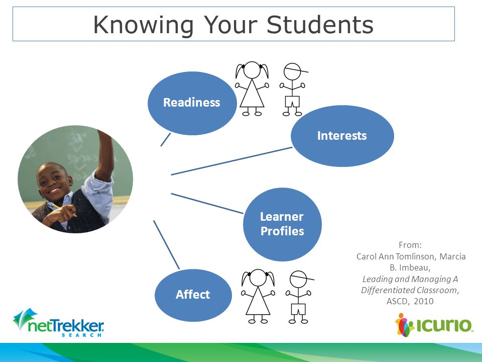 Knowing Your Students Interests Readiness Learner Profiles Affect From: Carol Ann Tomlinson, Marcia B.